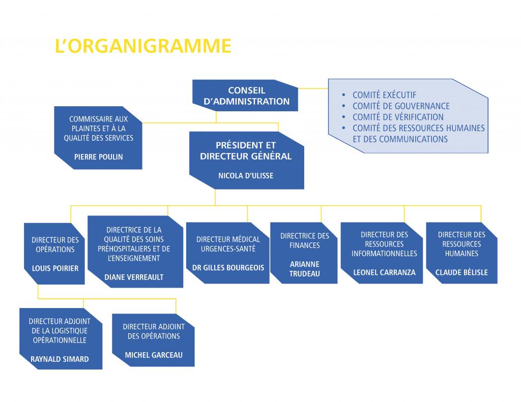 Organigramme organisationel_170710